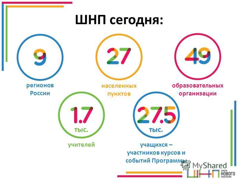 ШНП сегодня: регионов России образовательных организации населенных пунктов учителей тыс. учащихся – участников курсов и событий Программы тыс.
