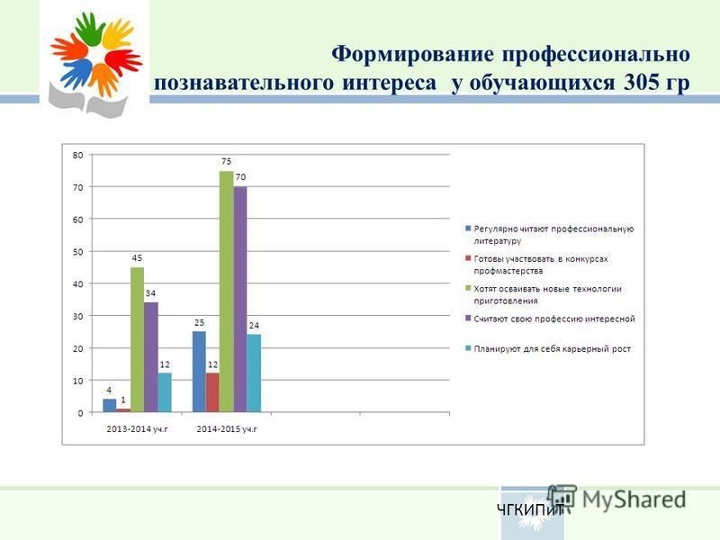 Формирование профессионально познавательного интереса у обучающихся 305 гр ЧГКИПиТ