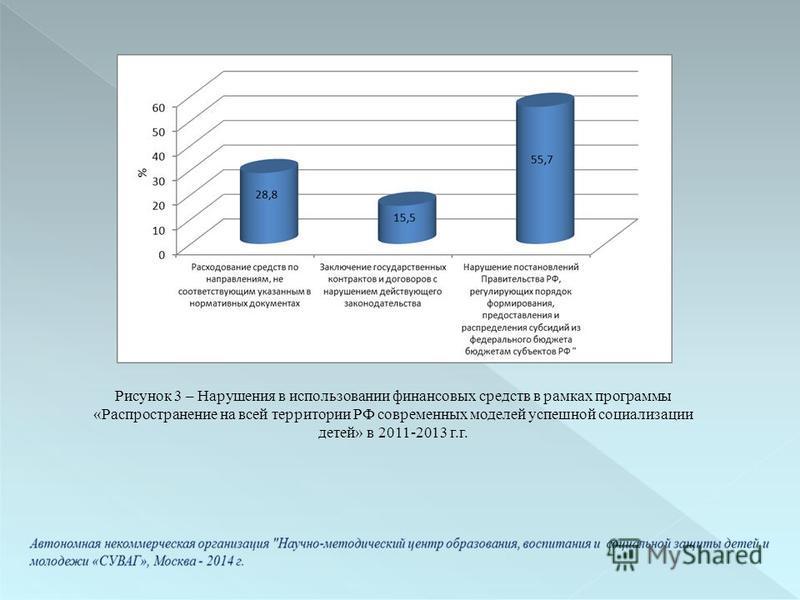 Рисунок 3 – Нарушения в использовании финансовых средств в рамках программы «Распространение на всей территории РФ современных моделей успешной социализации детей» в 2011-2013 г.г.