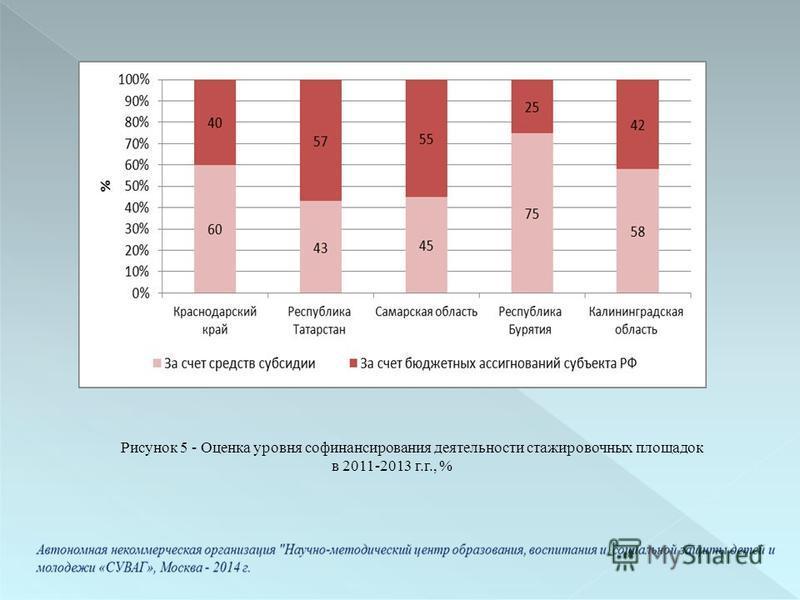 Рисунок 5 - Оценка уровня софинансирования деятельности стажировочных площадок в 2011-2013 г.г., %