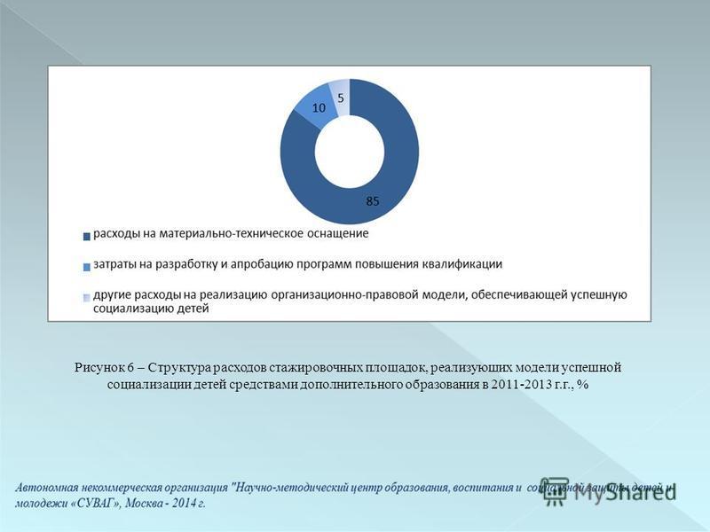 Рисунок 6 – Структура расходов стажировочных площадок, реализующих модели успешной социализации детей средствами дополнительного образования в 2011-2013 г.г., %