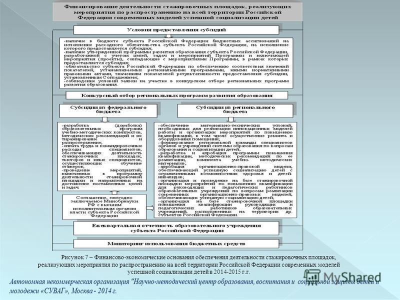 Рисунок 7 – Финансово-экономические основания обеспечения деятельности стажировочных площадок, реализующих мероприятия по распространению на всей территории Российской Федерации современных моделей успешной социализации детей в 2014-2015 г.г.