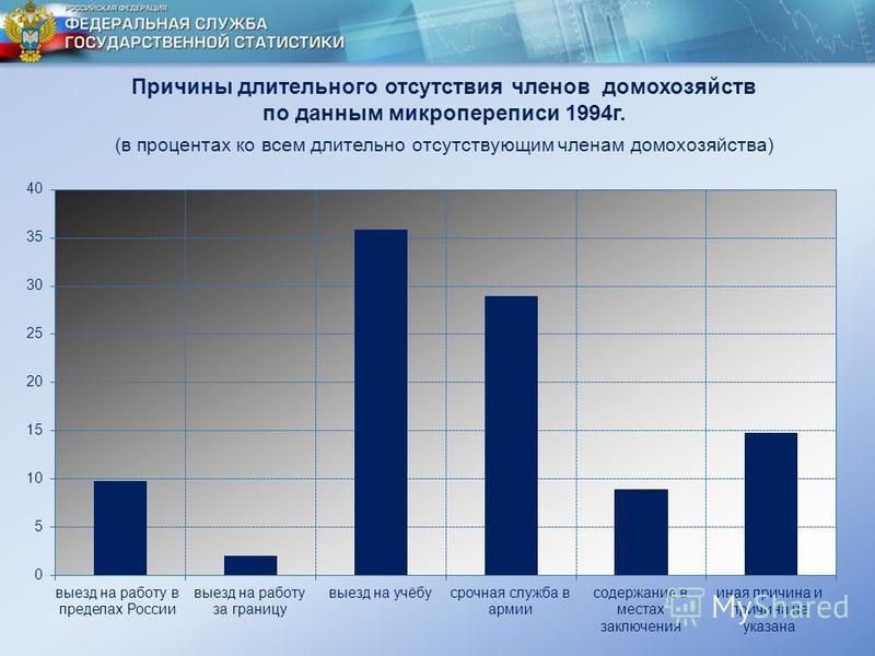 Причины длительного отсутствия членов домохозяйств по данным микропереписи 1994 г. (в процентах ко всем длительно отсутствующим членам домохозяйства)