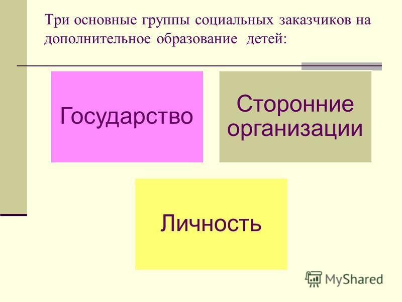 Три основные группы социальных заказчиков на дополнительное образование детей: Государство Сторонние организации Личность