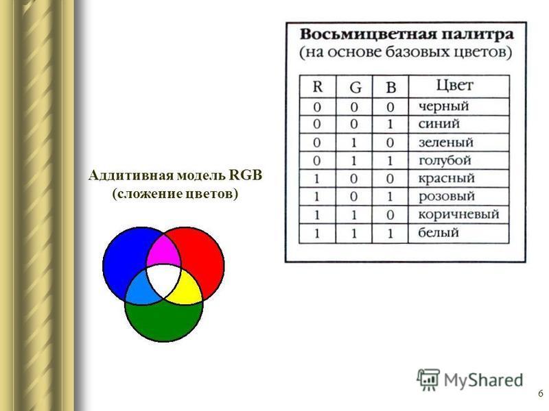 6 Аддитивная модель RGB (сложение цветов)