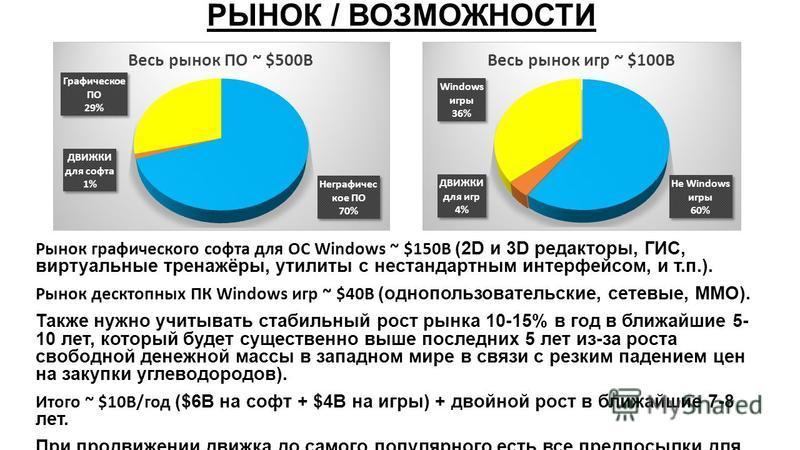 РЫНОК / ВОЗМОЖНОСТИ Рынок графического софта для ОС Windows ~ $150B (2D и 3D редакторы, ГИС, виртуальные тренажёры, утилиты с нестандартным интерфейсом, и т.п.). Рынок десктопных ПК Windows игр ~ $40B (однопользовательские, сетевые, ММО). Также нужно