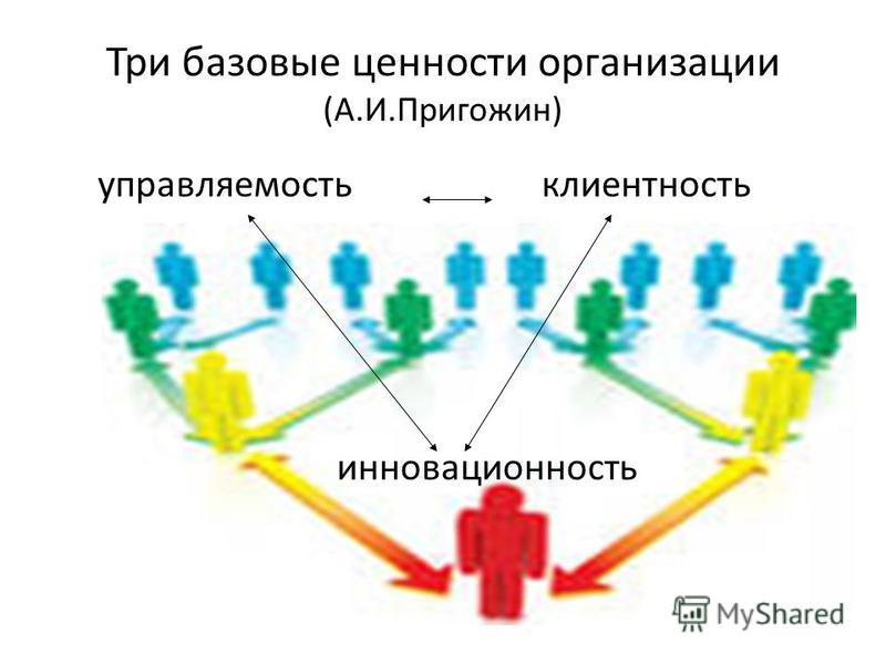 Три базовые ценности организации (А.И.Пригожин) управляемость клиентность инновационность