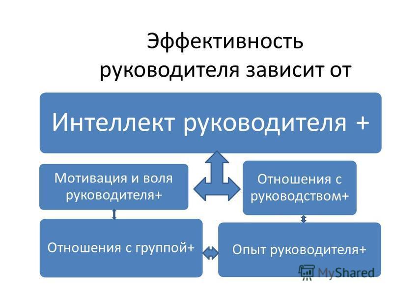Эффективность руководителя зависит от Интеллект руководителя + Мотивация и воля руководителя+ Отношения с группой+ Отношения с руководством+ Опыт руководителя+