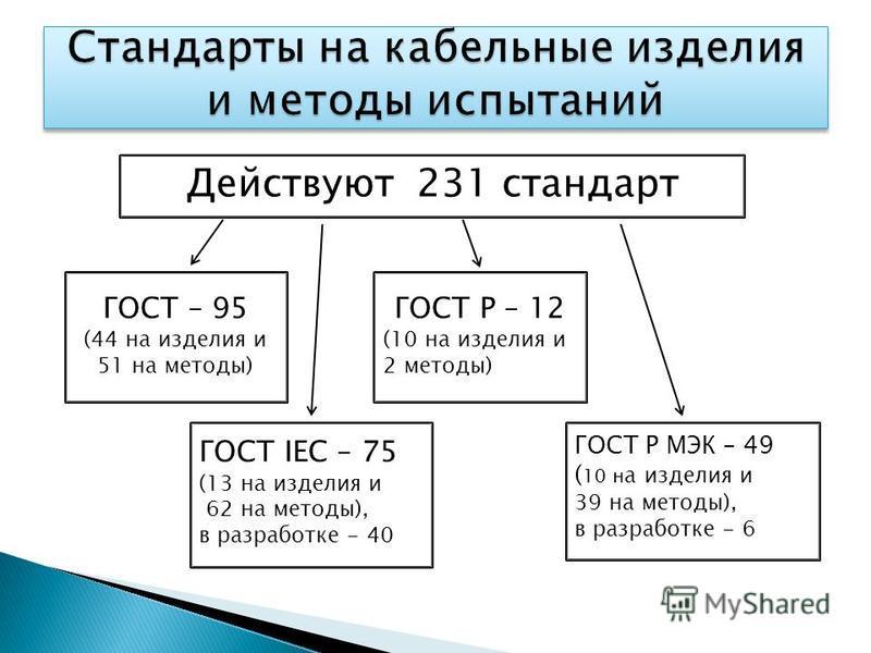 Действуют 231 стандарт ГОСТ IEC – 75 (13 на изделия и 62 на методы), в разработке - 40 ГОСТ Р МЭК – 49 ( 10 н а изделия и 39 на методы), в разработке - 6 ГОСТ – 95 (44 на изделия и 51 на методы) ГОСТ Р – 12 (10 на изделия и 2 методы)