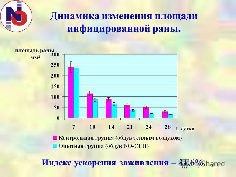 14 Динамика изменения площади инфицированной раны. площадь раны, мм 2 t, сутки Индекс ускорения заживления – 31,6%