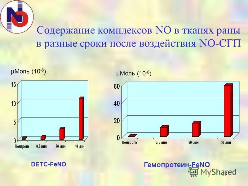 16 Содержание комплексов NO в тканях раны в разные сроки после воздействия NO-СГП DETC-FeNO Гемопротеин-FeNO μМоль (10 -6 )