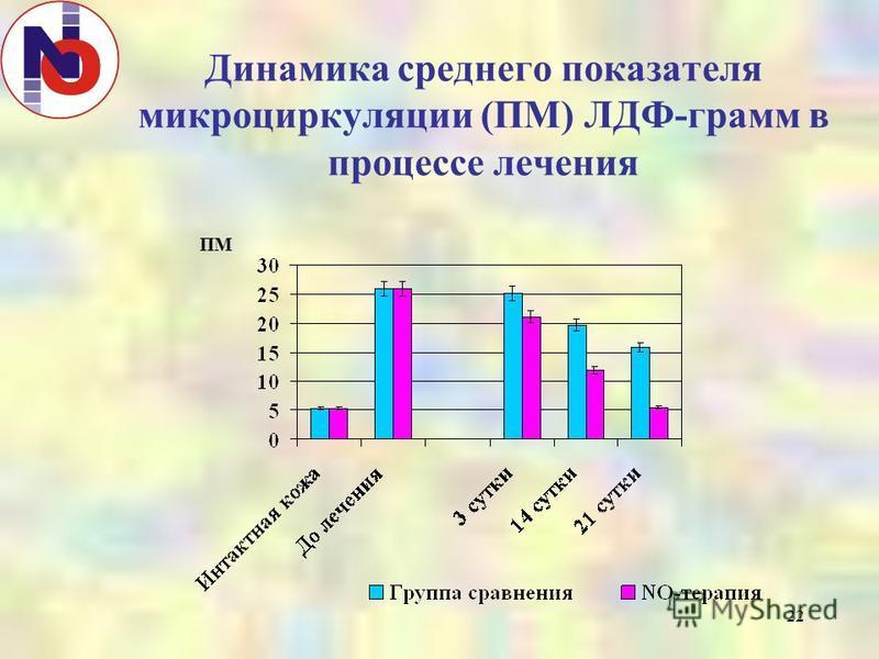 22 Динамика среднего показателя микроциркуляции (ПМ) ЛДФ-грамм в процессе лечения ПМ