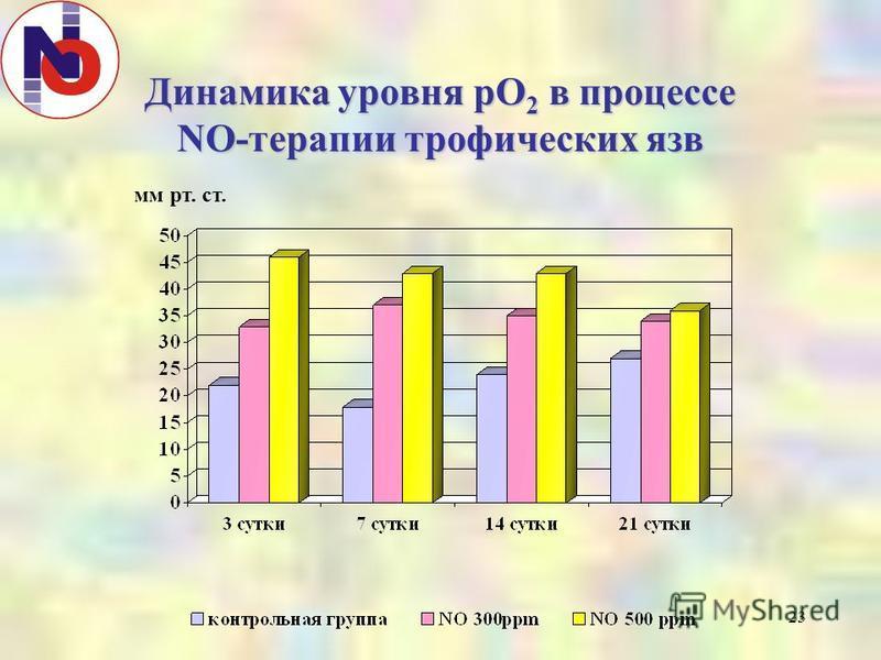 23 Динамика уровня pO 2 в процессе NO-терапии трофических язв мм рт. ст.