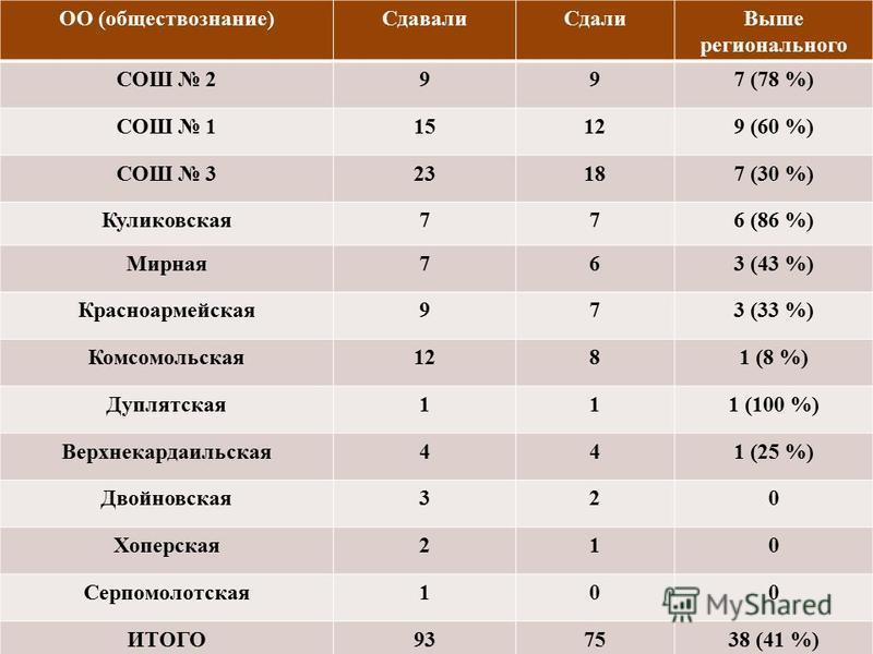 ОО (обществознание)Сдавали СдалиВыше регионального СОШ 2997 (78 %) СОШ 115129 (60 %) СОШ 323187 (30 %) Куликовсякая 776 (86 %) Мирная 763 (43 %) Красноармейская 973 (33 %) Комсомольская 1281 (8 %) Дуплятская 111 (100 %) Верхнекардаельская 441 (25 %)