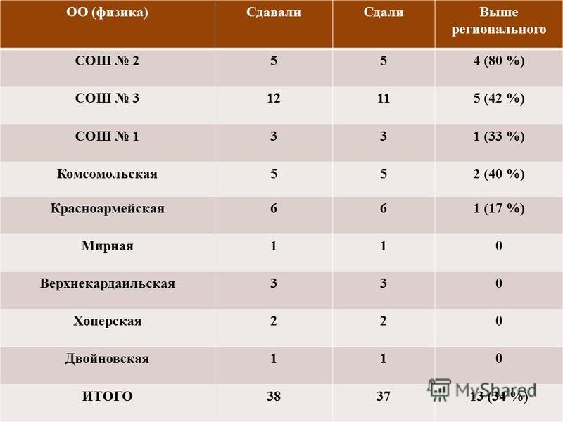 ОО (физика)Сдавали СдалиВыше регионального СОШ 2554 (80 %) СОШ 312115 (42 %) СОШ 1331 (33 %) Комсомольская 552 (40 %) Красноармейская 661 (17 %) Мирная 110 Верхнекардаельская 330 Хоперская 220 Двойновсякая 110 ИТОГО383713 (34 %)