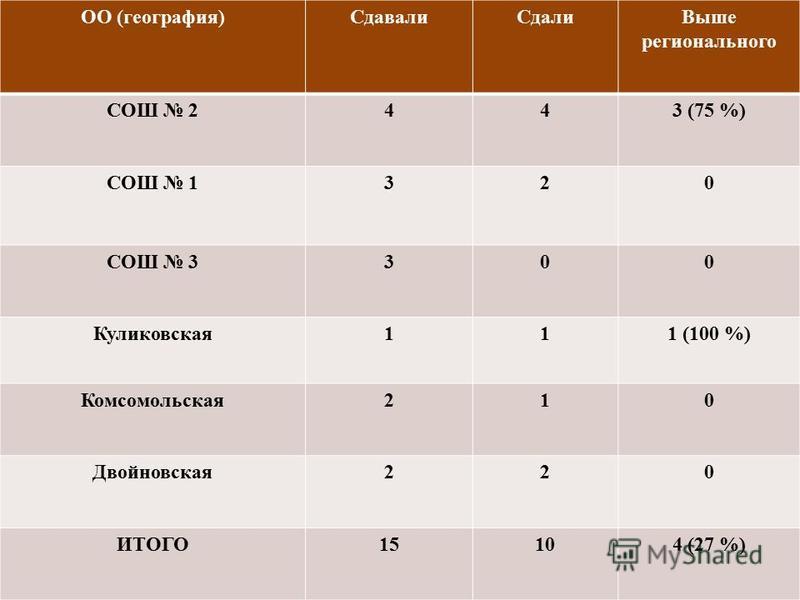 ОО (география)Сдавали СдалиВыше регионального СОШ 2443 (75 %) СОШ 1320 СОШ 3300 Куликовсякая 111 (100 %) Комсомольская 210 Двойновсякая 220 ИТОГО15104 (27 %)