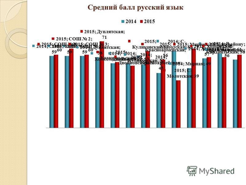 Средний балл русский язык