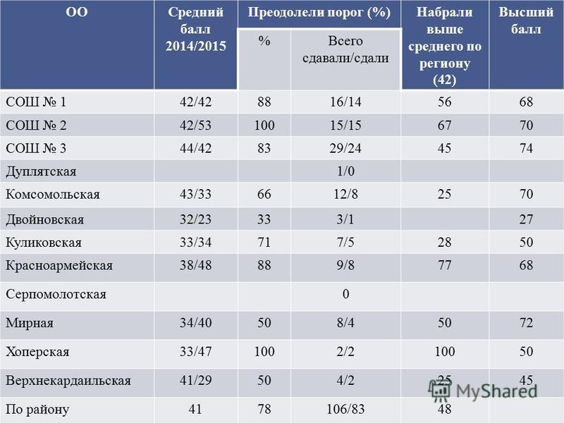 ООСредний балл 2014/2015 Преодолели порог (%)Набрали выше среднего по региону (42) Высший балл %Всего сдавали/сдали СОШ 142/428816/145668 СОШ 242/5310015/156770 СОШ 344/428329/244574 Дуплятская 1/0 Комсомольская 43/336612/82570 Двойновсякая 32/23333/
