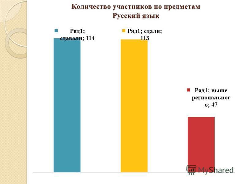 Количество участников по предметам Русский язык