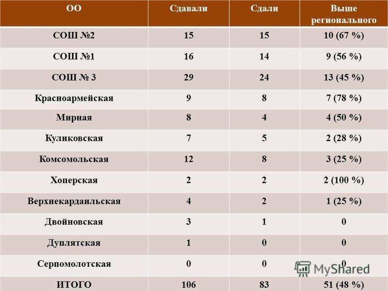 ООСдавали СдалиВыше регионального СОШ 215 10 (67 %) СОШ 116149 (56 %) СОШ 3292413 (45 %) Красноармейская 987 (78 %) Мирная 844 (50 %) Куликовсякая 752 (28 %) Комсомольская 1283 (25 %) Хоперская 222 (100 %) Верхнекардаельская 421 (25 %) Двойновсякая 3