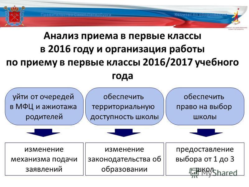 Анализ приема в первые классы в 2016 году и организация работы по приему в первые классы 2016/2017 учебного года Правительство Санкт-Петербурга Комитет по образованию уйти от очередей в МФЦ и ажиотажа родителей обеспечить территориальную доступность