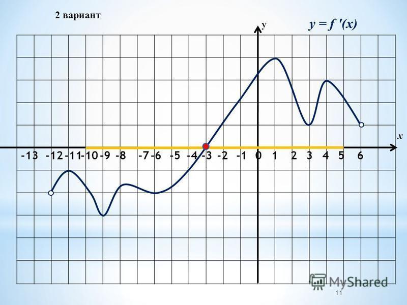 2 вариант -2-3 -4 -5-6 -7 -8-9-10-11-12 -13 01234 у х 11 56 y = f (x)