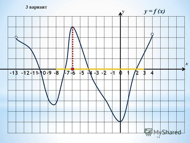 3 вариант -2-3 -4 -5-6 -7 -8-9-10-11-12 -13 01234 у х y = f (x) 14