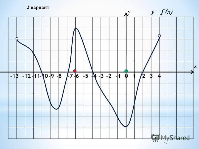 3 вариант -2-3 -4 -5-6 -7 -8-9-10-11-12 -13 01234 у х y = f (x) 17