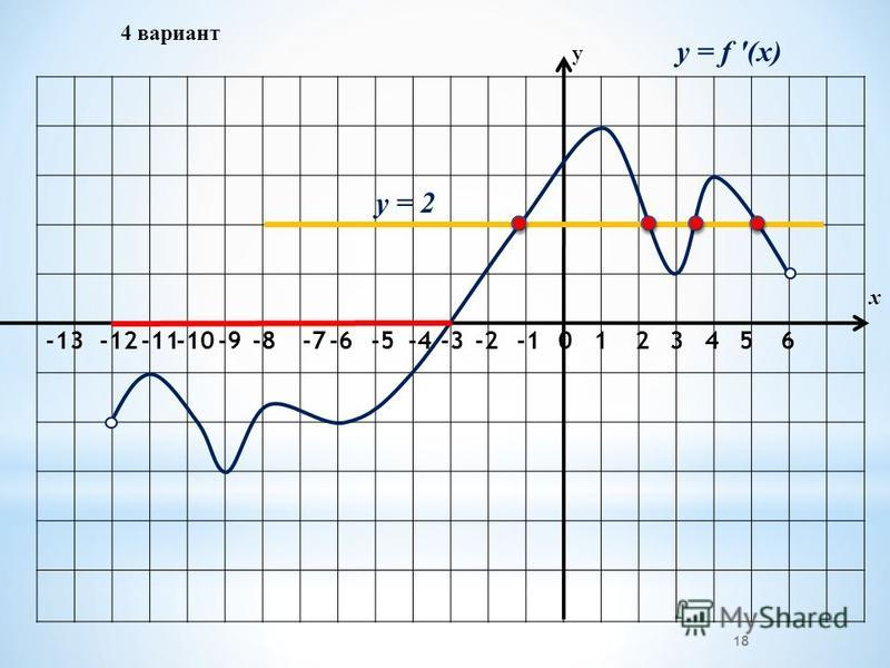 4 вариант -2-3 -4 -5-6 -7 -8-9-10-11-12 -13 01234 у х 18 65 y = f (x) y = 2