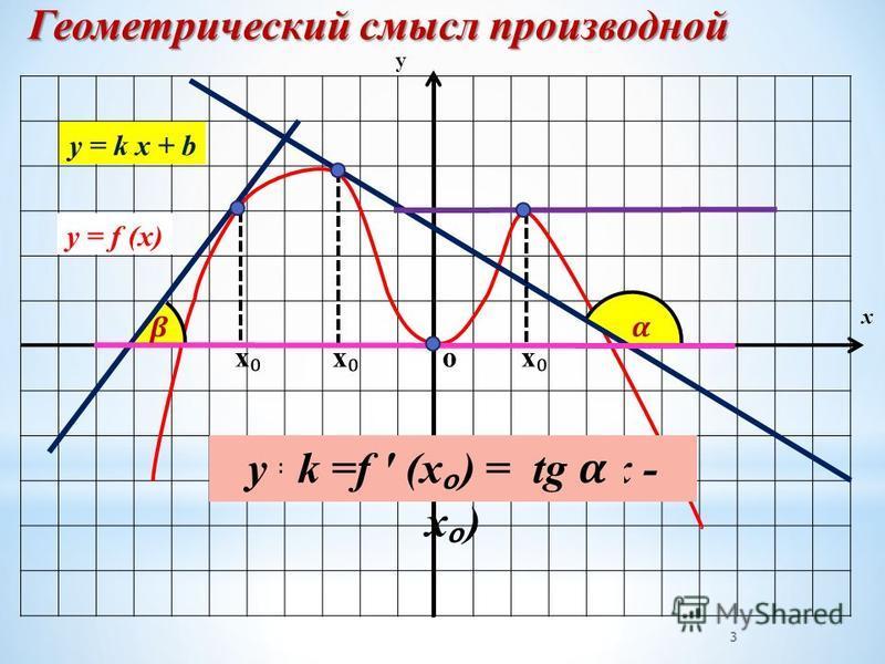 х у Геометрический смысл производной y = k x + b o 3 y = f (x)