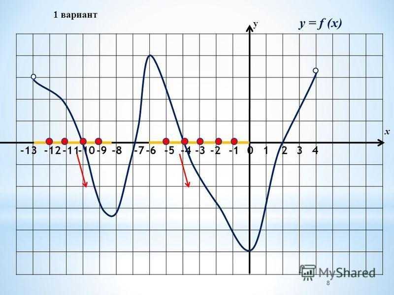 1 вариант -2-3 -4 -5-6 -7 -8-9-10-11-12 -13 01234 у х y = f (x) 8