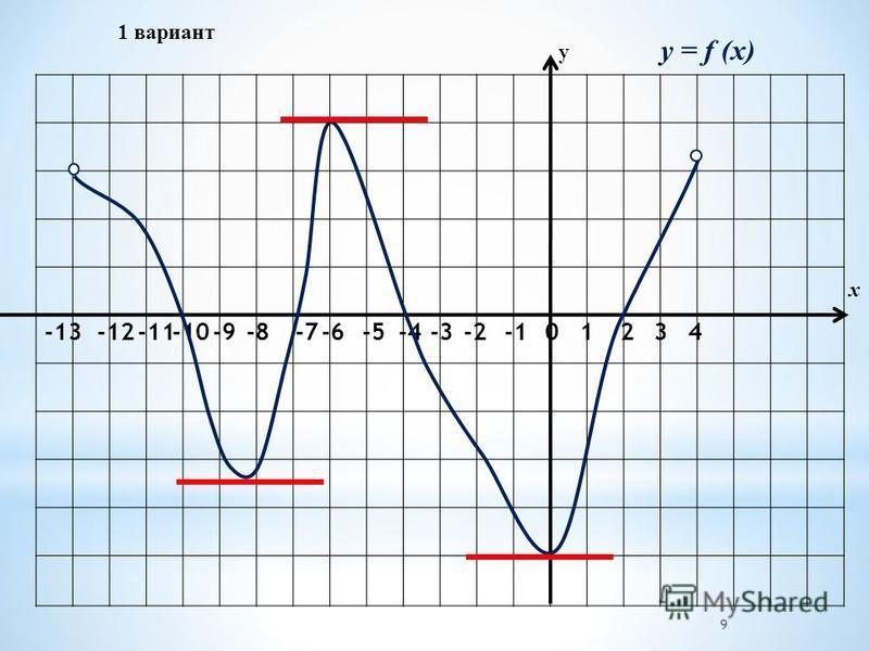 1 вариант -2-3 -4 -5-6 -7 -8-9-10-11-12 -13 01234 у х y = f (x) 9