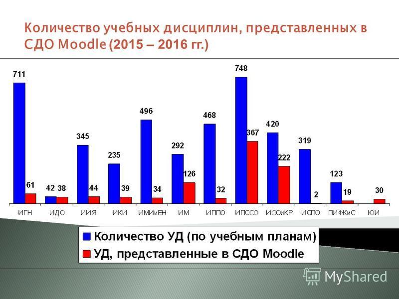 Количество учебных дисциплин, представленных в СДО Moodle (2015 – 2016 гг.)