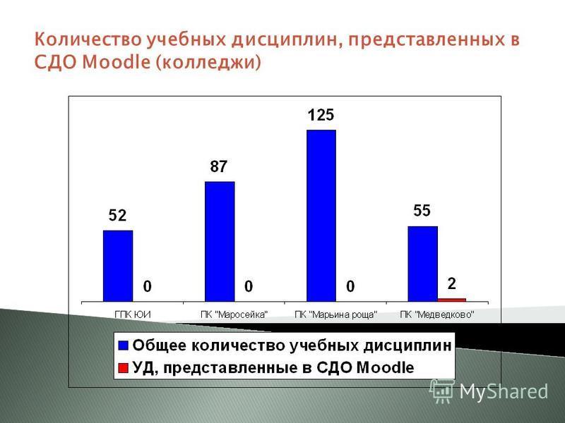 Количество учебных дисциплин, представленных в СДО Moodle (колледжи)