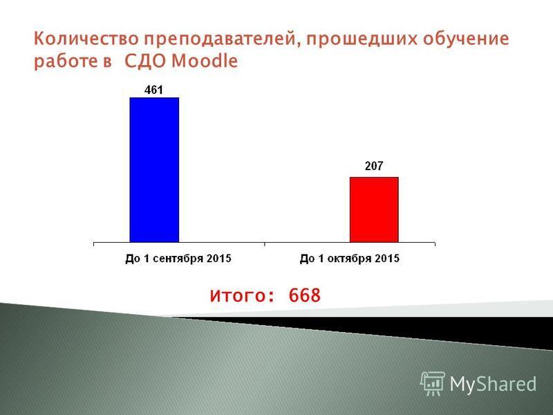 Количество преподавателей, прошедших обучение работе в СДО Moodle Итого: 668