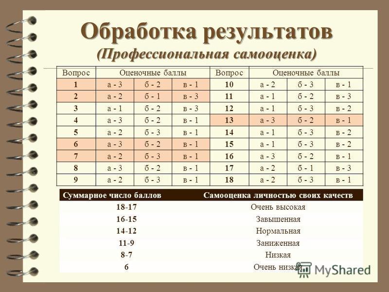 Обработка результатов (Профессиональная самооценка) Вопрос Оценочные баллы Вопрос Оценочные баллы 1 а - 3 б - 2 в - 110 а - 2 б - 3 в - 1 2 а - 2 б - 1 в - 311 а - 1 б - 2 в - 3 3 а - 1 б - 2 в - 312 а - 1 б - 3 в - 2 4 а - 3 б - 2 в - 113 а - 3 б -