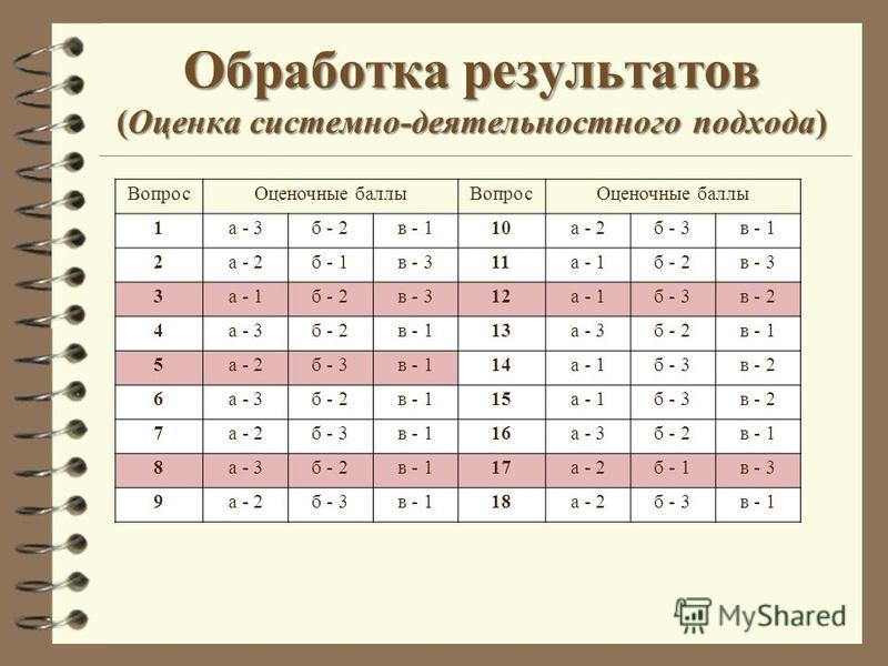 Обработка результатов (Оценка системно-деятельностного подхода) Вопрос Оценочные баллы Вопрос Оценочные баллы 1 а - 3 б - 2 в - 110 а - 2 б - 3 в - 1 2 а - 2 б - 1 в - 311 а - 1 б - 2 в - 3 3 а - 1 б - 2 в - 312 а - 1 б - 3 в - 2 4 а - 3 б - 2 в - 11