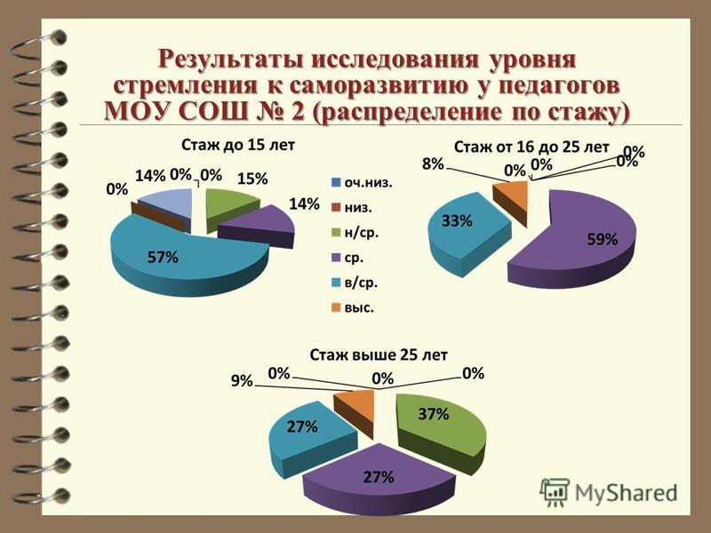 Результаты исследования уровня стремления к саморазвитию у педагогов МОУ СОШ 2 (распределение по стажу)