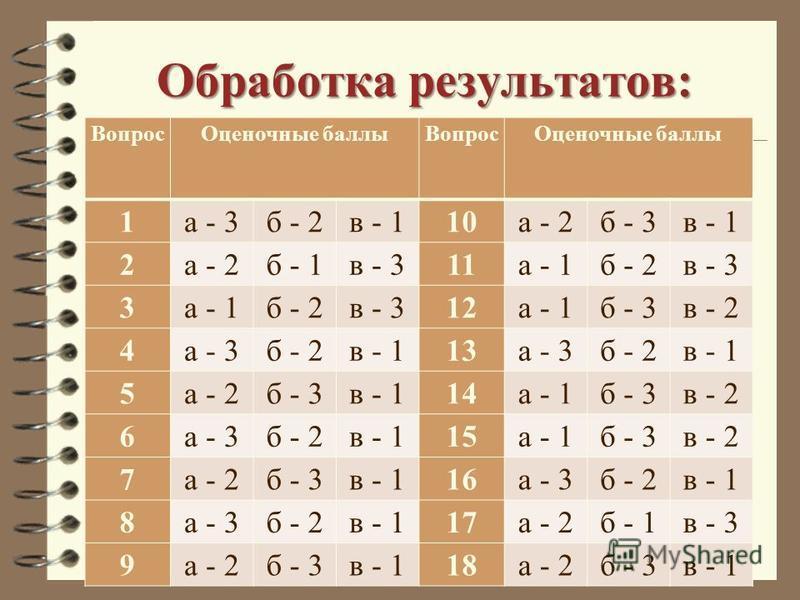 Обработка результатов: Вопрос Оценочные баллы Вопрос Оценочные баллы 1 а - 3 б - 2 в - 110 а - 2 б - 3 в - 1 2 а - 2 б - 1 в - 311 а - 1 б - 2 в - 3 3 а - 1 б - 2 в - 312 а - 1 б - 3 в - 2 4 а - 3 б - 2 в - 113 а - 3 б - 2 в - 1 5 а - 2 б - 3 в - 114