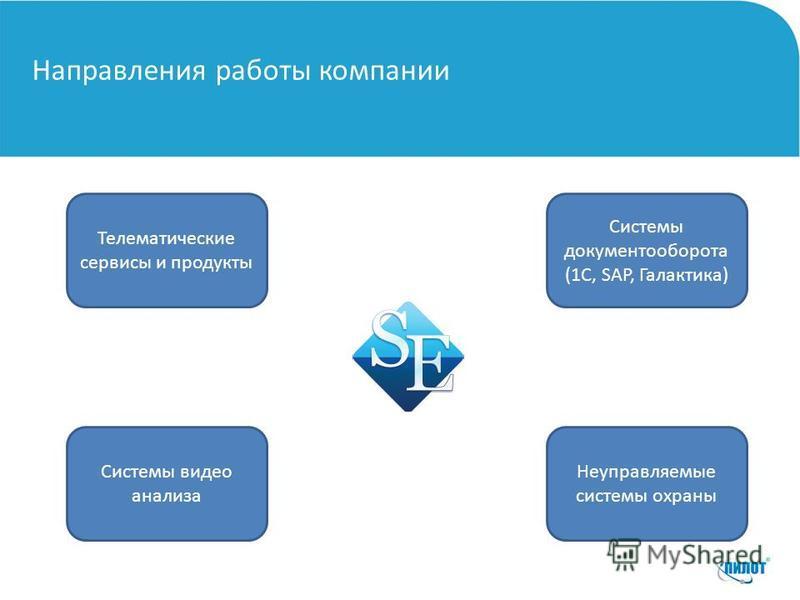 Направления работы компании Телематические сервисы и продукты Системы документооборота (1С, SAP, Галактика) Системы видео анализа Неуправляемые системы охраны