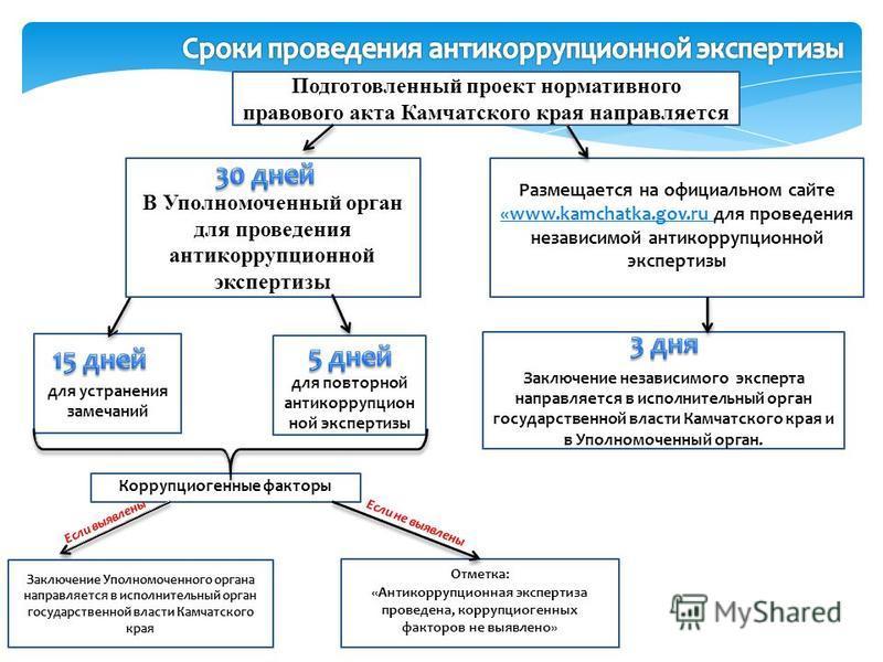 Подготовленный проект нормативного правового акта Камчатского края направляется В Уполномоченный орган для проведения антикоррупционной экспертизы для устранения замечаний для повторной антикоррупционной экспертизы Размещается на официальном сайте «w
