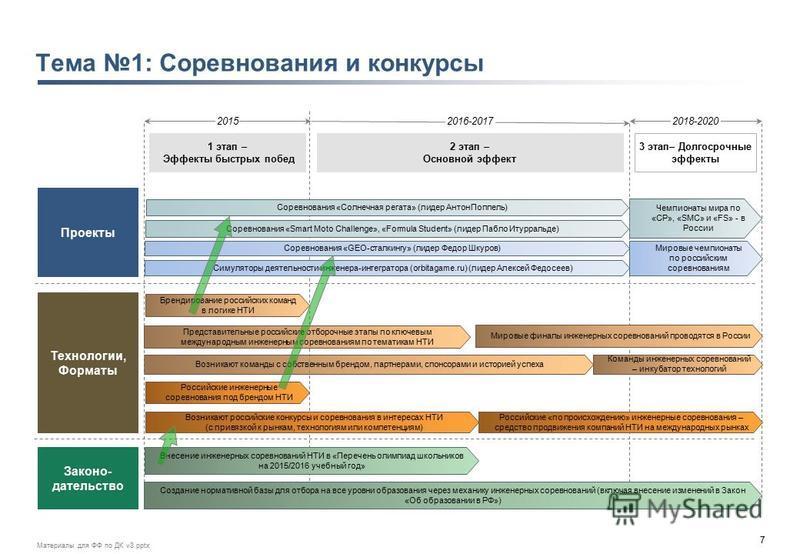 7 Материалы для ФФ по ДК v3. pptx Чемпионаты мира по «СР», «SMC» и «FS» - в России Возникают команды с собственным брендом, партнерами, спонсорами и историей успеха 20152016-20172018-2020 1 этап – Эффекты быстрых побед 2 этап – Основной эффект 3 этап