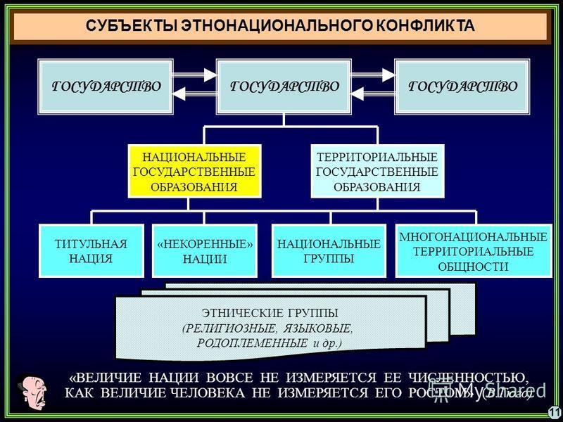 ГОСУДАРСТВО ТИТУЛЬНАЯ НАЦИЯ МНОГОНАЦИОНАЛЬНЫЕ ТЕРРИТОРИАЛЬНЫЕ ОБЩНОСТИ «НЕКОРЕННЫЕ» НАЦИИ НАЦИОНАЛЬНЫЕ ГРУППЫ ТЕРРИТОРИАЛЬНЫЕ ГОСУДАРСТВЕННЫЕ ОБРАЗОВАНИЯ НАЦИОНАЛЬНЫЕ ГОСУДАРСТВЕННЫЕ ОБРАЗОВАНИЯ ЭТНИЧЕСКИЕ ГРУППЫ (РЕЛИГИОЗНЫЕ, ЯЗЫКОВЫЕ, РОДОПЛЕМЕННЫЕ