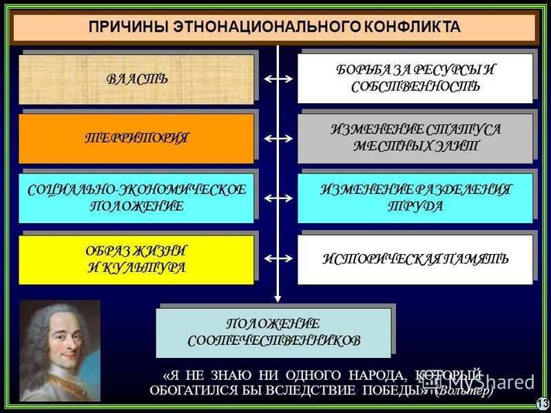 БОРЬБА ЗА РЕСУРСЫ И СОБСТВЕННОСТЬ БОРЬБА ЗА РЕСУРСЫ И СОБСТВЕННОСТЬ ТЕРРИТОРИЯ СОЦИАЛЬНО-ЭКОНОМИЧЕСКОЕ ПОЛОЖЕНИЕ СОЦИАЛЬНО-ЭКОНОМИЧЕСКОЕ ПОЛОЖЕНИЕ ИЗМЕНЕНИЕ СТАТУСА МЕСТНЫХ ЭЛИТ ИЗМЕНЕНИЕ СТАТУСА МЕСТНЫХ ЭЛИТ ИЗМЕНЕНИЕ РАЗДЕЛЕНИЯ ТРУДА ИЗМЕНЕНИЕ РАЗД