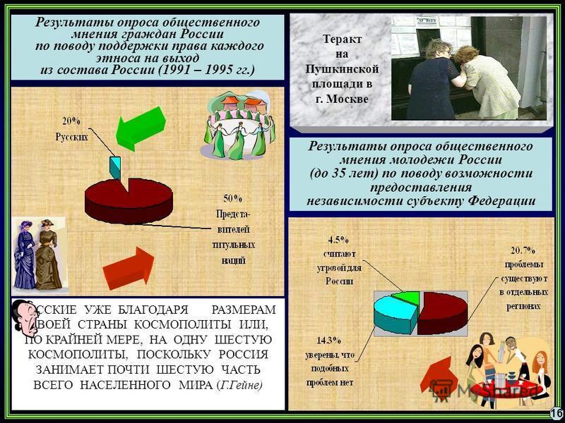 Результаты опроса общественного мнения граждан России по поводу поддержки права каждого этноса на выход из состава России (1991 – 1995 гг.) РУССКИЕ УЖЕ БЛАГОДАРЯ РАЗМЕРАМ СВОЕЙ СТРАНЫ КОСМОПОЛИТЫ ИЛИ, ПО КРАЙНЕЙ МЕРЕ, НА ОДНУ ШЕСТУЮ КОСМОПОЛИТЫ, ПОСК