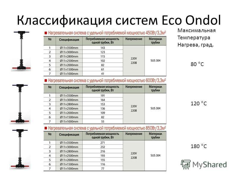 Классификация систем Eco Ondol Максимальная Температура Нагрева, град. 80 °С 180 °С 120 °С
