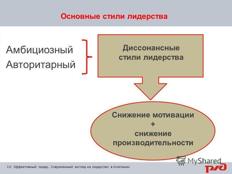 13 | Тема презентации | XX/ХХ/ХХ Основные стили лидерства 13| Эффективный лидер. Современный взгляд на лидерство в Компании Амбициозный Авторитарный Диссонансные стили лидерства Снижение мотивации + снижение производительности