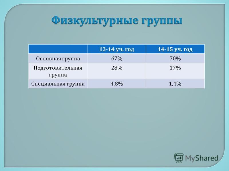 13-14 уч. год 14-15 уч. год Основная группа 67%70% Подготовительная группа 28%17% Специальная группа 4,8%1,4%