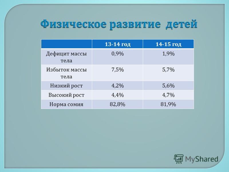 13-14 год 14-15 год Дефицит массы тела 0,9%1,9% Избыток массы тела 7,5%5,7% Низкий рост 4,2%5,6% Высокий рост 4,4%4,7% Норма сомия 82,8%81,9%