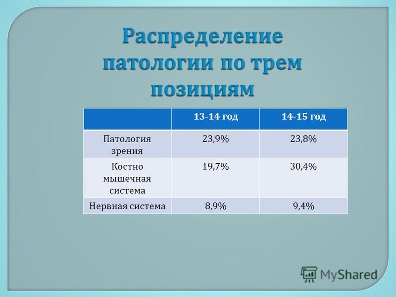 13-14 год 14-15 год Патология зрения 23,9%23,8% Костно мышечная система 19,7%30,4% Нервная система 8,9%9,4%